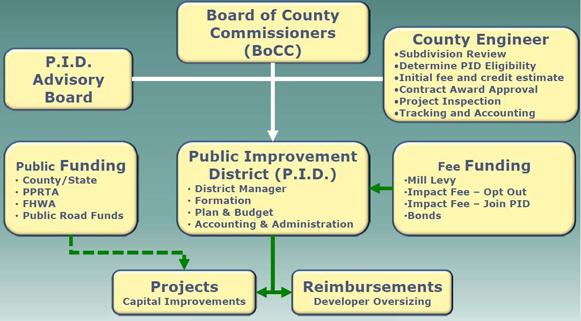 El Paso County Chart